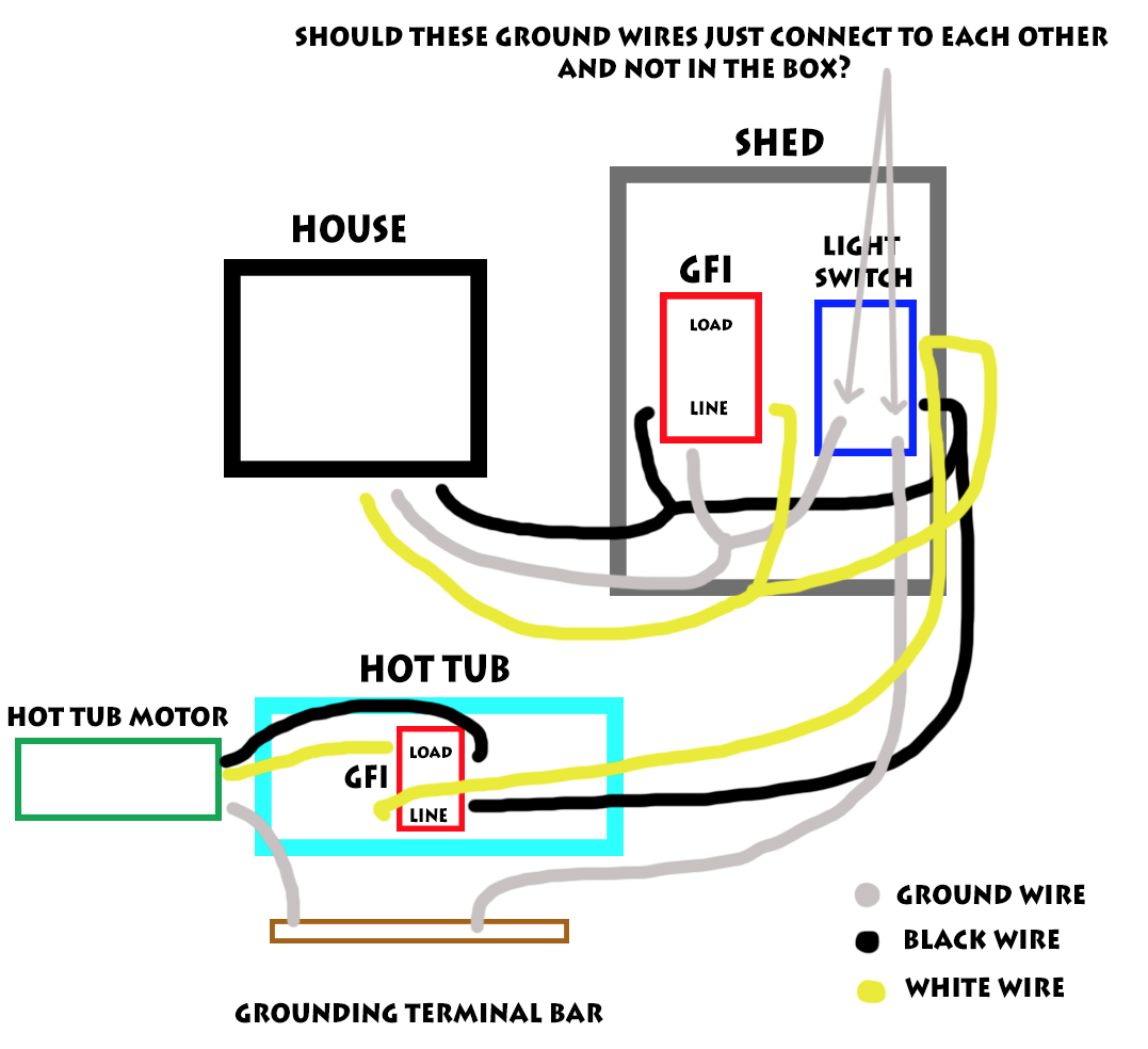 Does this set up look correct for having a GFI in my shed and a light  switch to power the hot tub on and off?